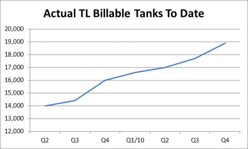 TankLink Billable Tanks