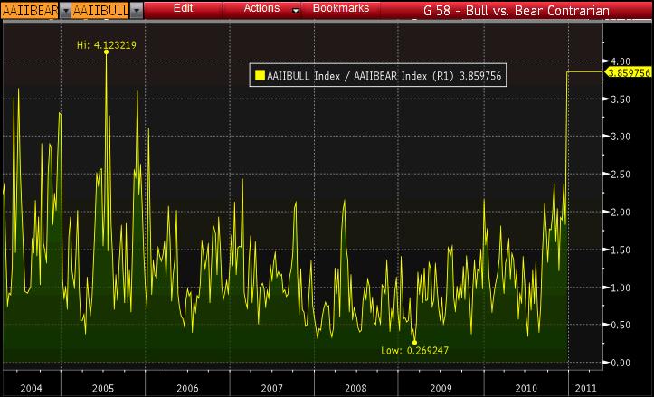 Bull vs Bear Ratio Chart
