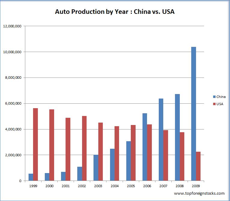 Cars-Production-US-vs-China