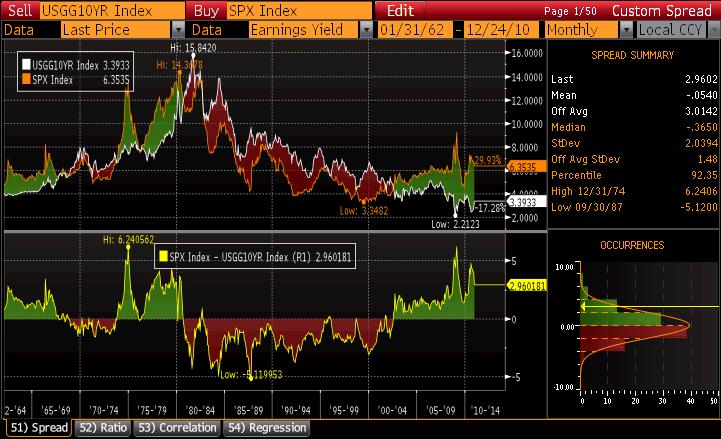 S&P 500 and 10 Year Treasury Earnings Yield Chart