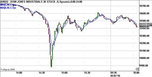 may 6th, 2010 $indu flash crash intraday action