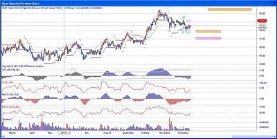 Humana Stock Chart