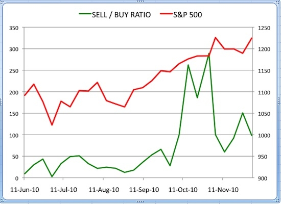 Insider Sell Buy Ratio December 3, 2010