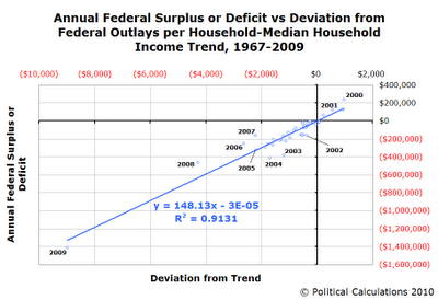 Annual Federal Surplus or Deficit vs Deviation from Federal Outlays per Household-Median Household Income Trend, 1967-2009