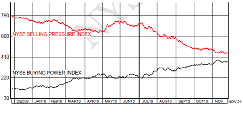 NYSE Selling Pressure Index