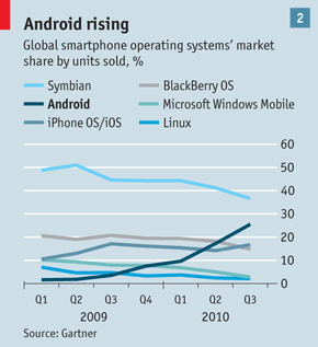 Android smartphone growth chart