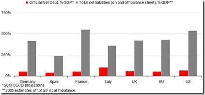 Government Debt including unfunded liabilities