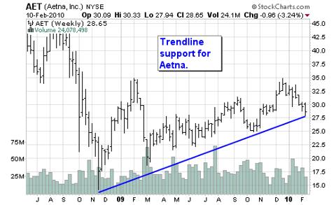 AET Chart