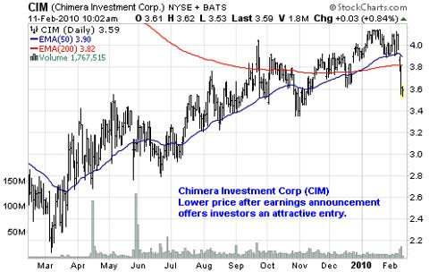 Chimera Investment Corp (<a href='http://seekingalpha.com/symbol/CIM' title='Chimera Investment Corporation'>CIM</a>)