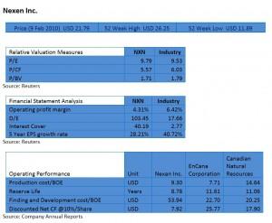 Nexen Valuation Analysis
