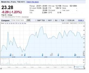 Nexen Price Chart