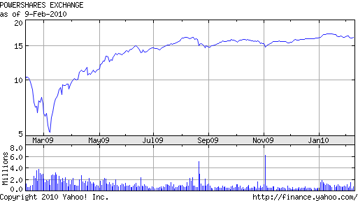 PGF 1 Year Chart