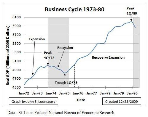 It s time to take a fresh look at the business cycle - Bureau of economic analysis us department of commerce ...