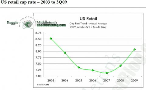 cap_rate_trend.png
