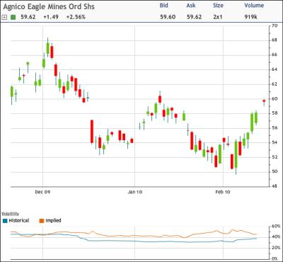 AEM Chart