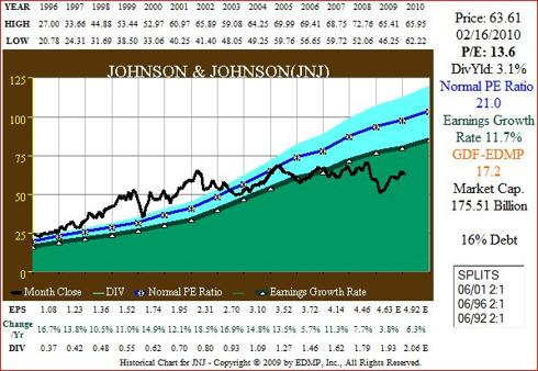 Figure 1A JNJ 15yr EPS Growth correlated to Price