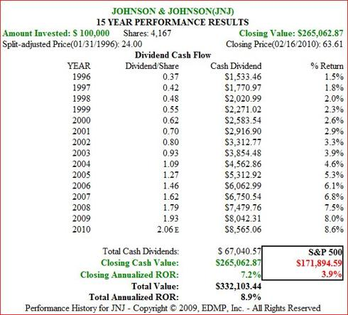Figure 1B JNJ 15yr Dividend and Price Performance