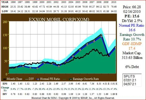 Figure 7A XOM 15yr EPS Growth correlated to Price