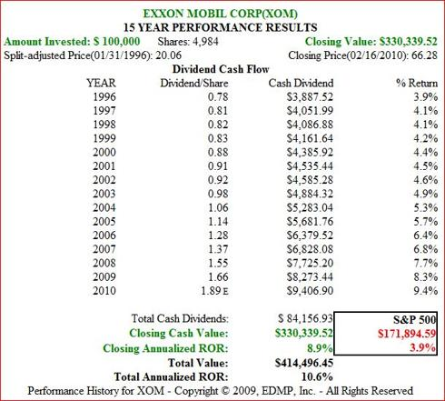 Figure 7B XOM 15yr Dividend and Price Performance