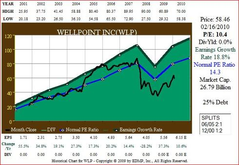 Figure 9A WLP 15yr EPS Growth correlated to Price