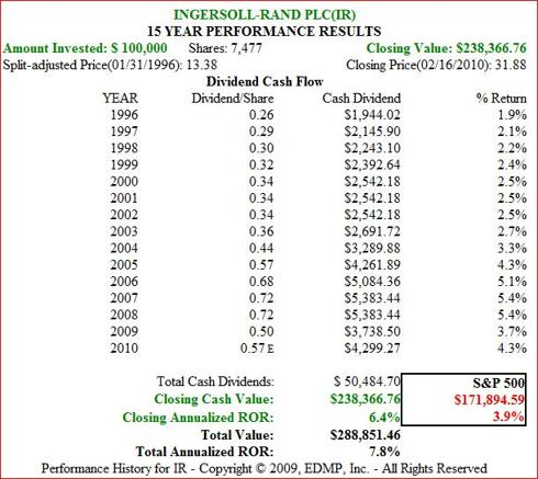 Figure 10B IR 15yr Dividend and Price Performance