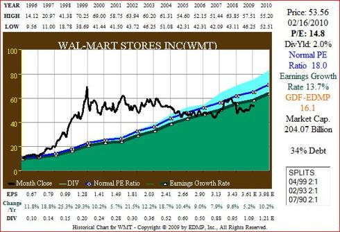 Figure 2A WMT 15yr EPS Growth correlated to Price