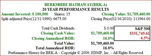 Figure 6B BRK.A 20yr Price Performance