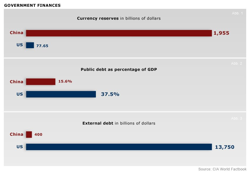 China-US-govt-finances