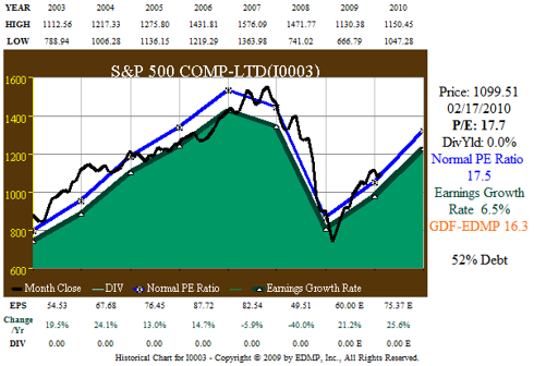 Figure 1 S&P 500 8yr EPS Growth correlated to Price