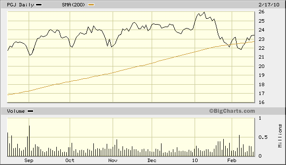 PGJ Back Above 200-Day