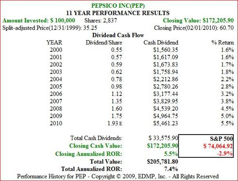 Figure 5. 11yr Dividend and Price Performance