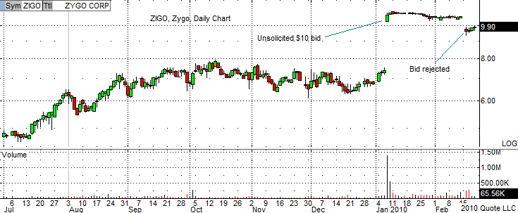 ZIGO Chart 2-19-10