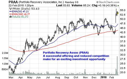 Portfolio Recovery Assoc (<a href='http://seekingalpha.com/symbol/PRAA' title='PRA Group, Inc.'>PRAA</a>)