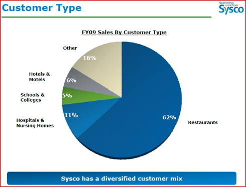 Figure 1. Diversified Customer Mix