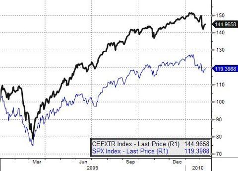 CEFXTR Index vs SPX Index: 12/09 - 2/10