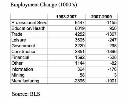 Employment Change