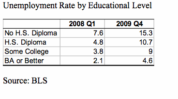 Unemployment Rate By Education Level