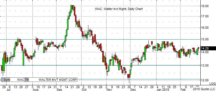 WAC Daily Chart 2-23-10