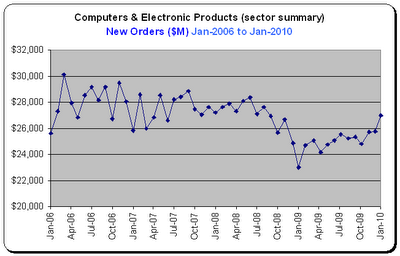 Durable Goods Report, Tech Sector, New Orders for Jan-2010