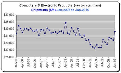 Durable Goods Report, Tech Sector, Shipments for Jan-2010