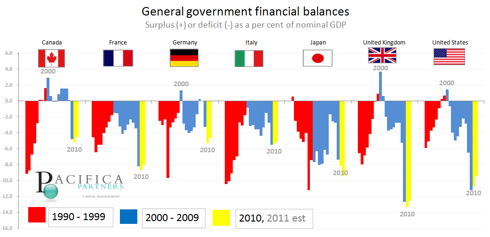 General Government Financial Blances - as a % of nominal gdp