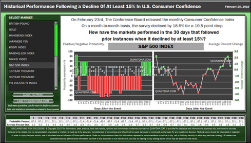 An overview of performance of major global financial markets after U.S. Consumer Confidence Survey declines by at least 15%.