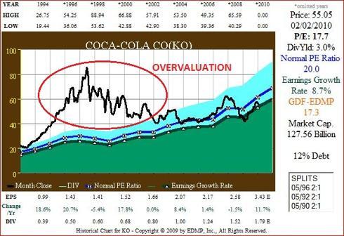 Figure 2. KO 17yr EPS Growth correlated to Price
