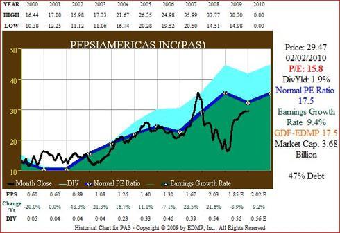 Figure 4. PAS 11yr EPS Growth correlated to Price