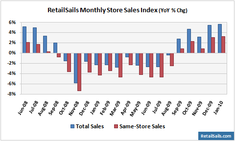 RetailSails Monthly Same-Store Sales Index