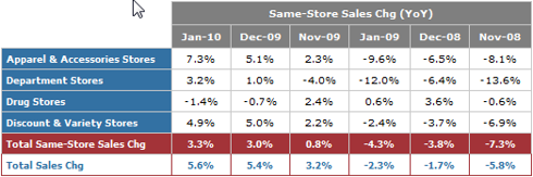January Same-Store Sales by Sector