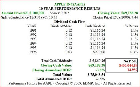 Figure 2. AAPL 10yr 1991-2000 Dividend and Price Performance