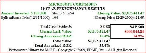 Figure 4. MSFT 10yr 1991-2000 Price Performance