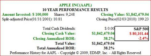 Figure 8. AAPL 10yr 2001-current Price Performance