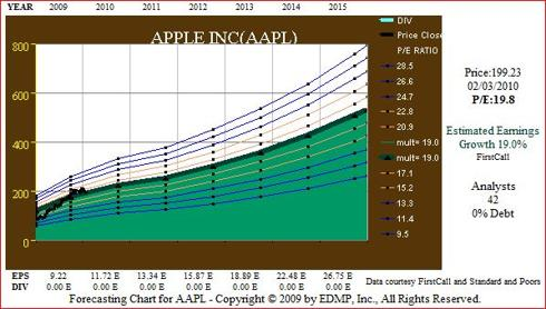 Figure 9. AAPL 5yr EPS Growth Forecast